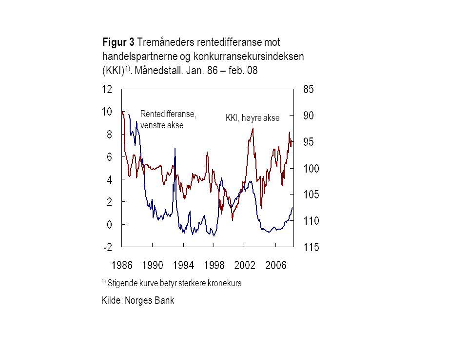 Figur 4 Konkurransekursindeksen (KKI) 1) og modellkurs bestemt av relativ prisutvikling, tolvmåneders rentedifferanse og oljeprisen.
