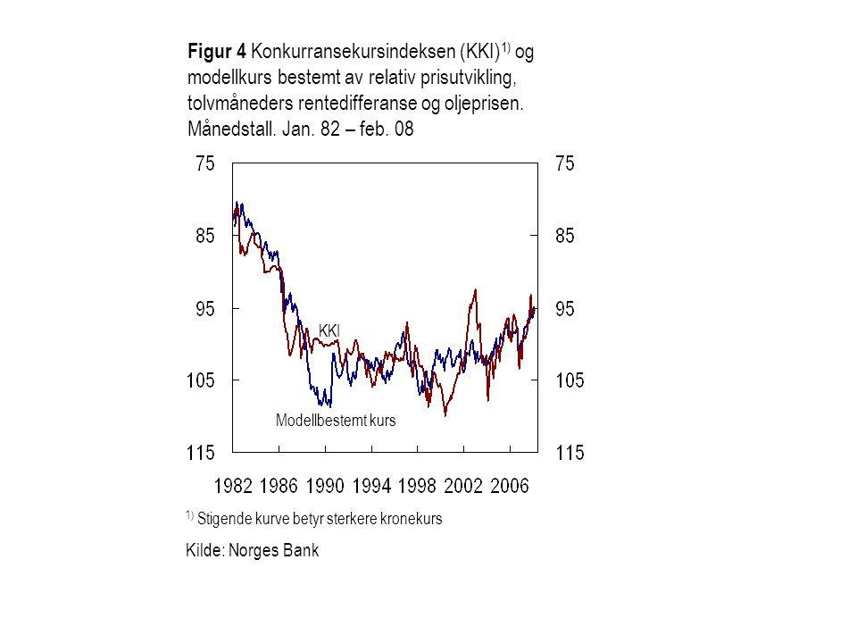 Figur 5 Nominell valutakurs (KKI) 1), realvalutakurs 2) og relativ prisutvikling mot handelspartnerne 3).