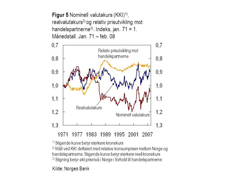 Figur 6 Ett års glidende korrelasjon mellom endring i konkurransekursindeksen (KKI) og endring i tremåneders rentedifferanse.
