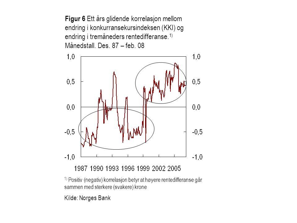 Figur 7 Konkurransekursindeksen (KKI) 1) og modellkurs bestemt av tolvmåneders rentedifferanse og oljeprisen.