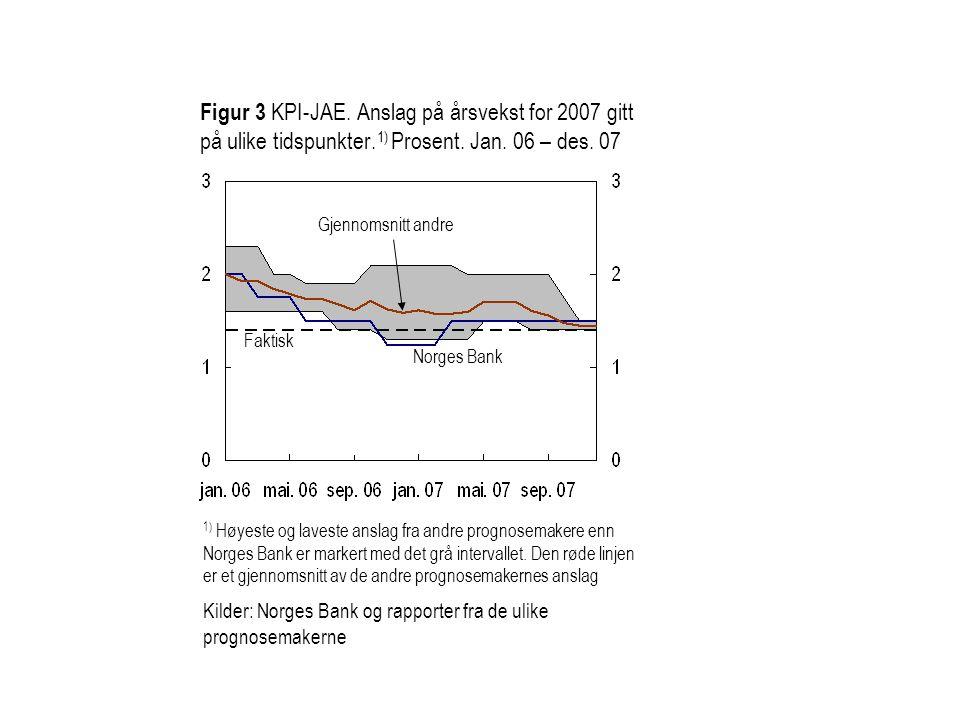 Figur 4 BNP Fastlands-Norge.Anslag på årsvekst for 2007 gitt på ulike tidspunkter.
