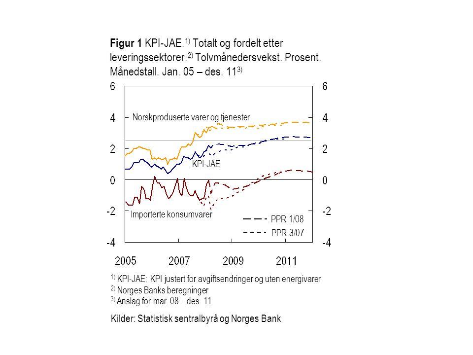 Kilde: Norges Bank PPR 3/07 PPR 1/08 Figur 2 Anslag på produksjonsgapet i referansebanen i PPR 3/07 og PPR 1/08.