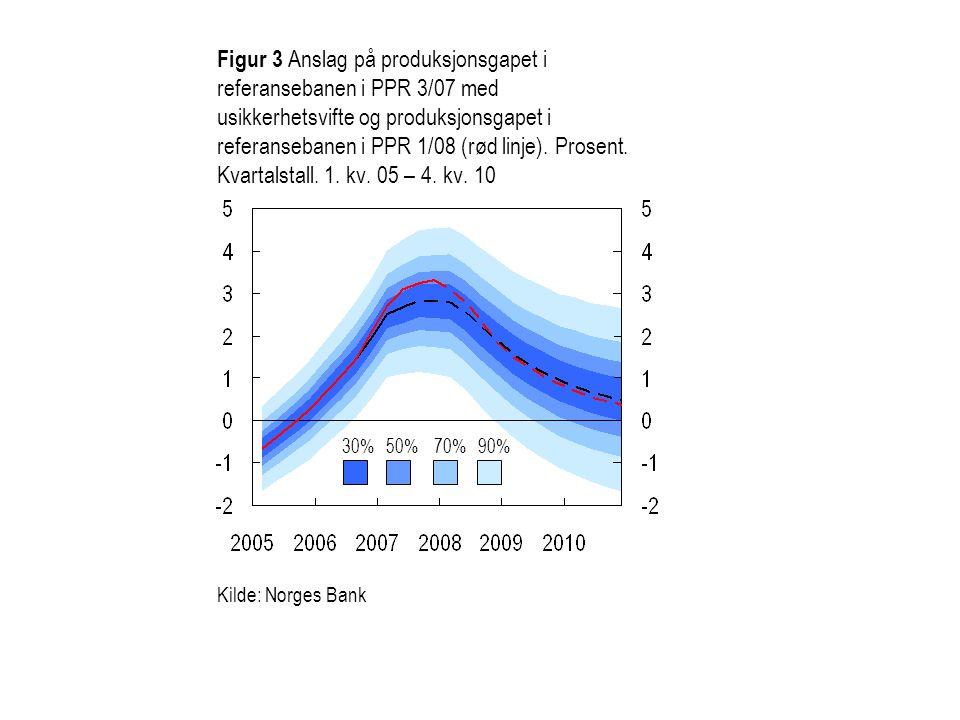 Figur 4 Anslag på KPI-JAE i referansebanen i PPR 3/07 med usikkerhetsvifte og KPI-JAE i referansebanen i PPR 1/08 (rød linje).