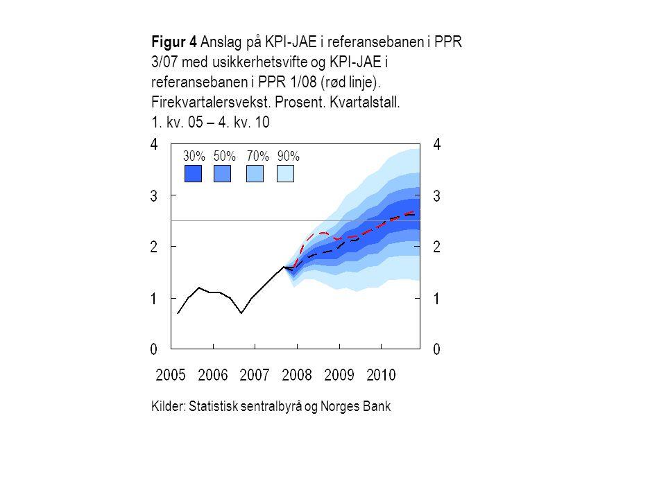 Figur 5 BNP Fastlands-Norge.Anslag for 2008 publisert før PPR 3/07 og 1/08.