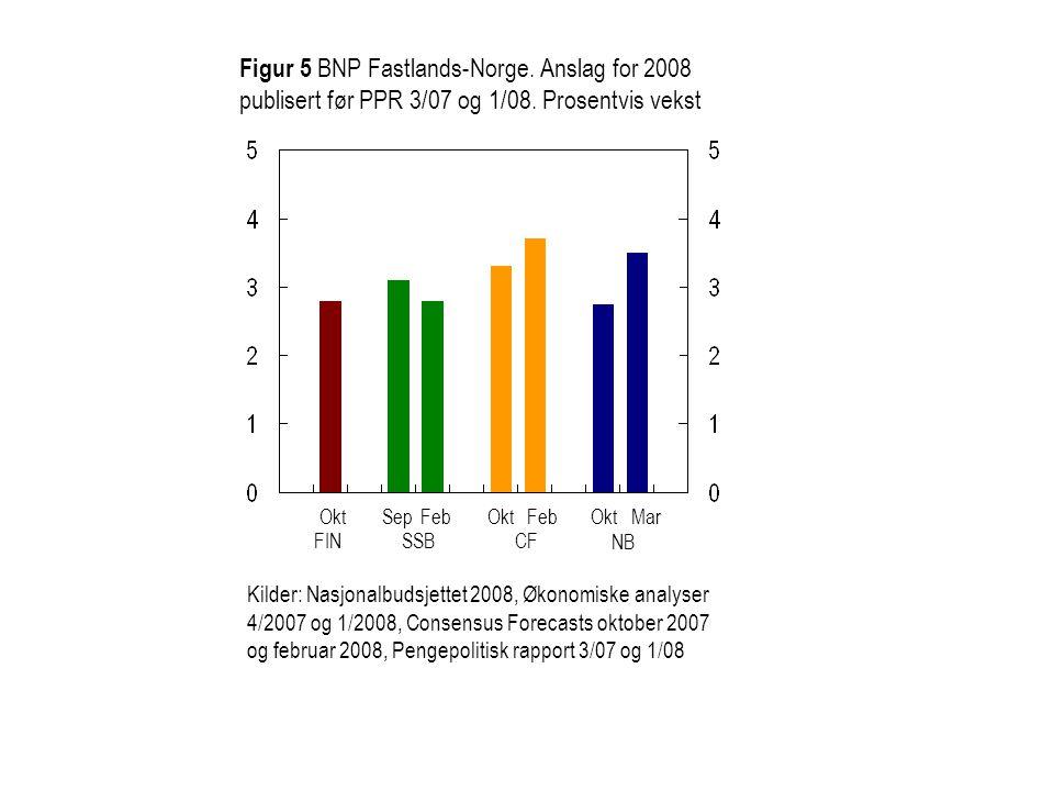 Figur 6 KPI.Anslag for 2008 publisert før PPR 3/07 og 1/08.