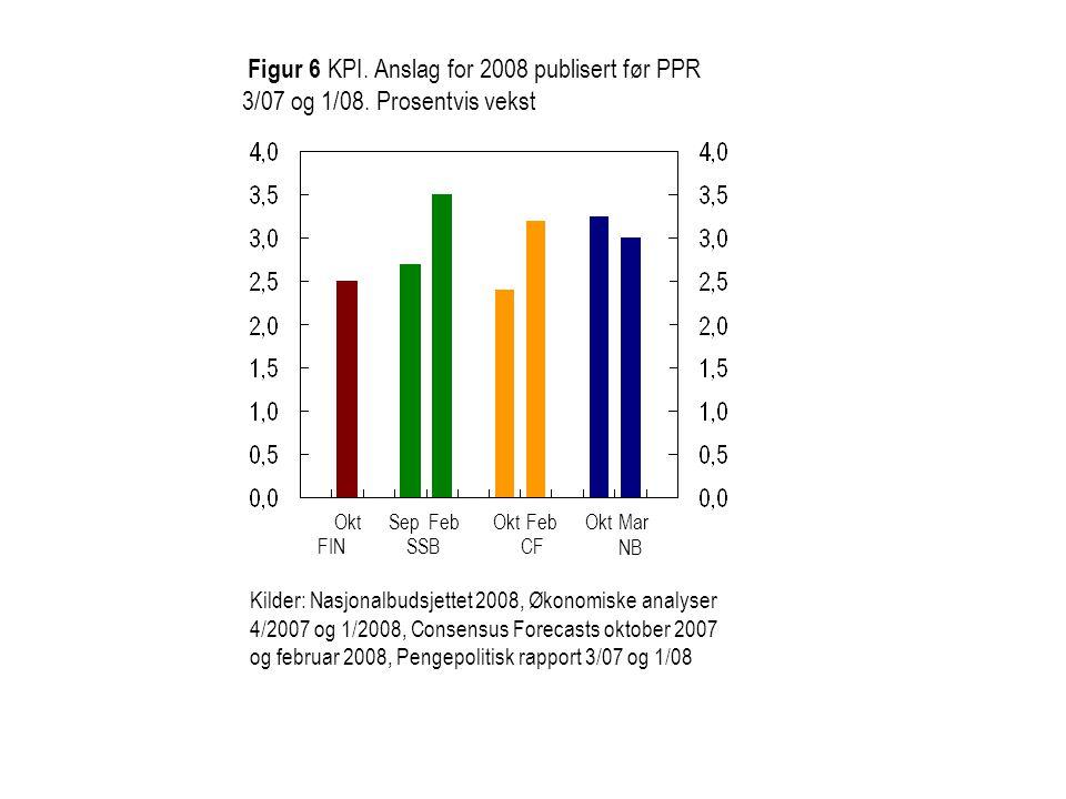 Figur 7 KPI-JAE.Anslag for 2008 publisert før PPR 3/07 og 1/08.