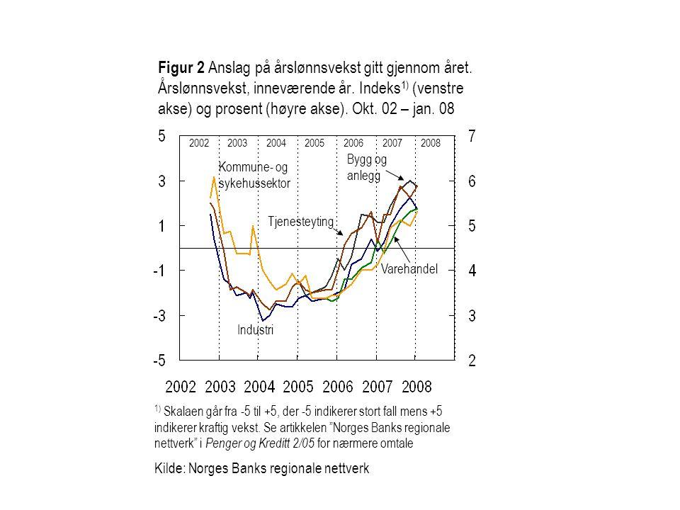 Figur 3 Vekst i utsalgspriser siste 12 måneder.Indeks 1) (venstre akse) og prosent (høyre akse).