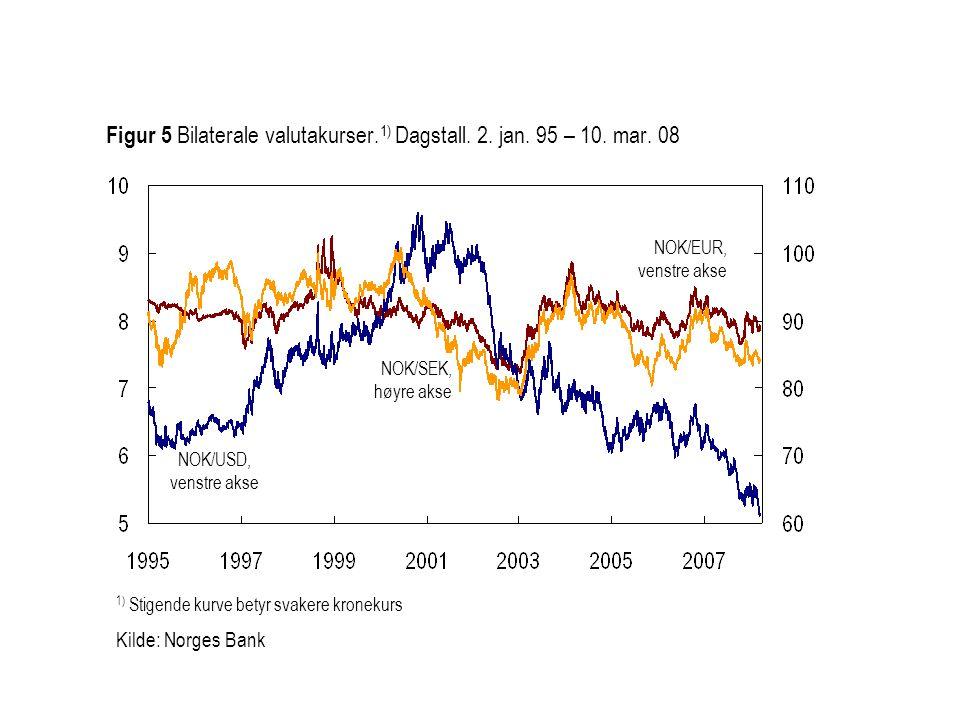 1) Stigende kurve betyr svakere kronekurs Kilde: Norges Bank NOK/EUR, venstre akse NOK/SEK, høyre akse Figur 5 Bilaterale valutakurser. 1) Dagstall. 2