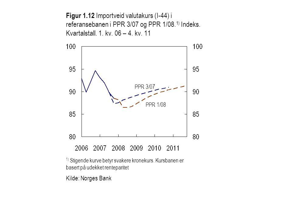 Kilde: Norges Bank Figur 1.13a Styringsrenten i referansebanen og i alternativene med høyere inflasjon og lavere inflasjon.