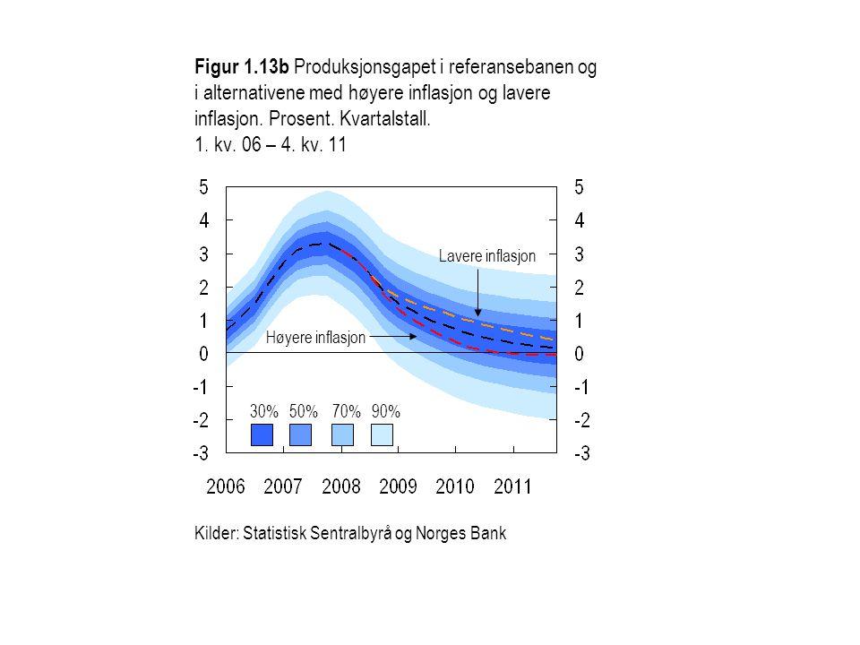 1) KPI-JAE: KPI justert for avgiftsendringer og uten energivarer Kilder: Statistisk sentralbyrå og Norges Bank Figur 1.13c KPI-JAE i referansebanen og i alternativene med høyere inflasjon og lavere inflasjon.