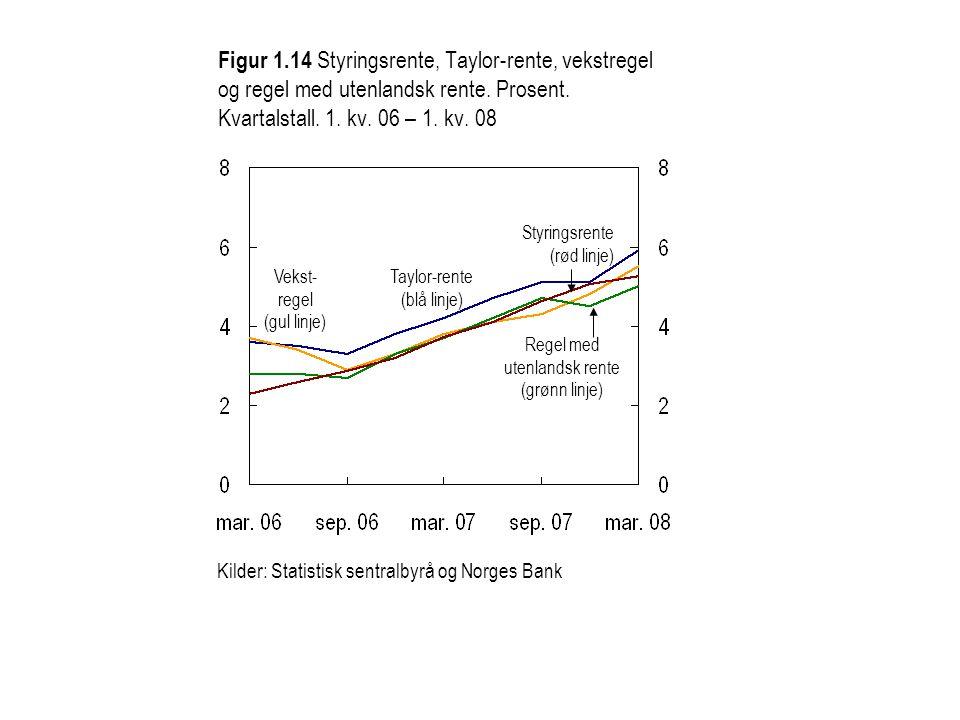 Figur 1.15 Styringsrente og renteutvikling som følger av Norges Banks gjennomsnittlige mønster i rentesettingen.