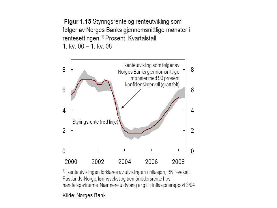 Figur 1.16 Differansen mellom langsiktige termin- renter i Norge og euroområdet.
