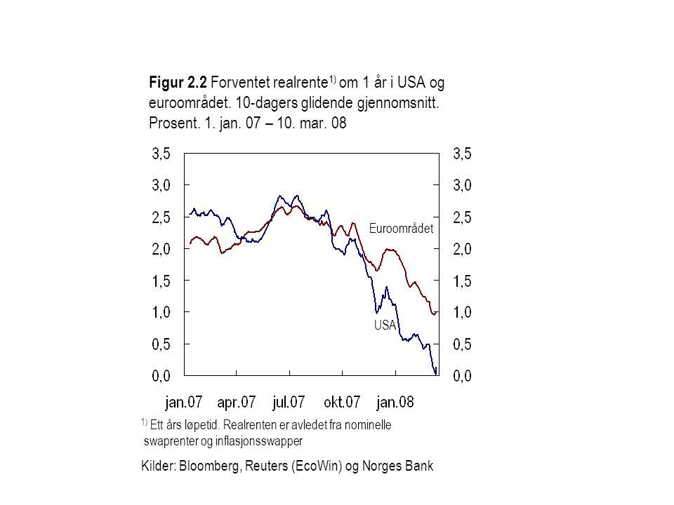 Figur 2.3 Differanse mellom tremåneders pengemarkedsrente og forventet styringsrente 1).