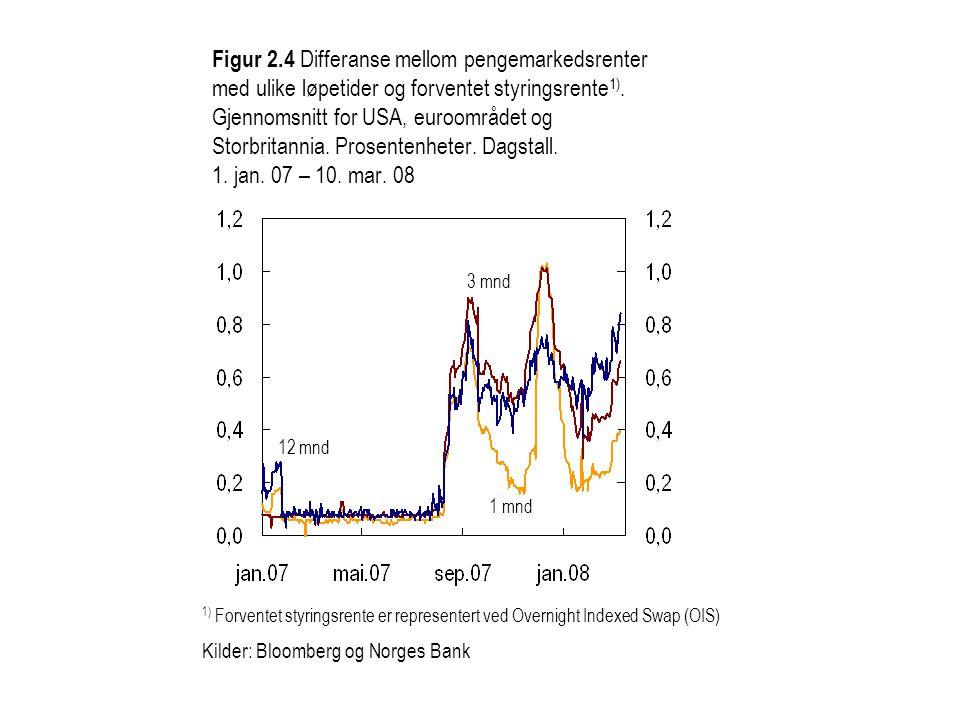 Figur 2.5 CDS-priser på amerikanske og europeiske foretak og utvalgte banker.