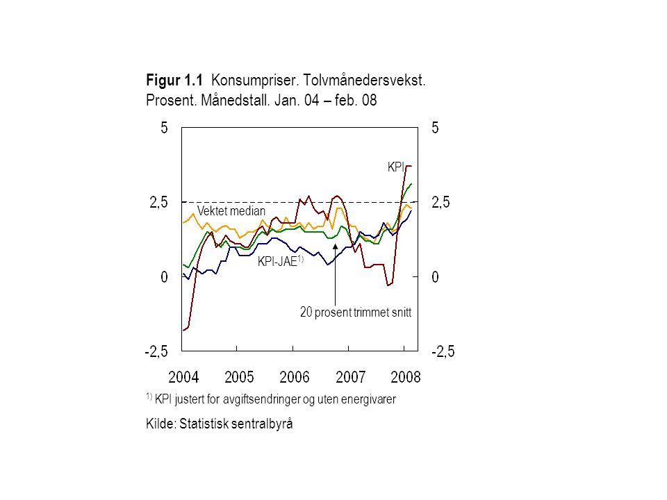 Figur 1.2 KPI-JAE.1) Totalt og fordelt etter leveringssektorer.