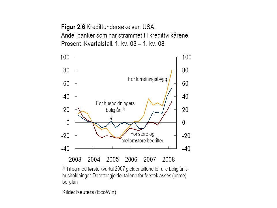 Figur 2.7 Kredittundersøkelser.Euroområdet. Andel banker som vil stramme til kredittvilkårene.