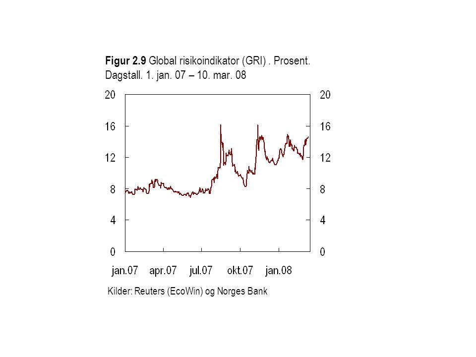 Figur 2.10 Endring i effektive valutakurser siden PPR 3/07 1) 1) Positivt (negativt) tall betyr sterkere (svakere) valutakurs Kilder: Bloomberg og Norges Bank