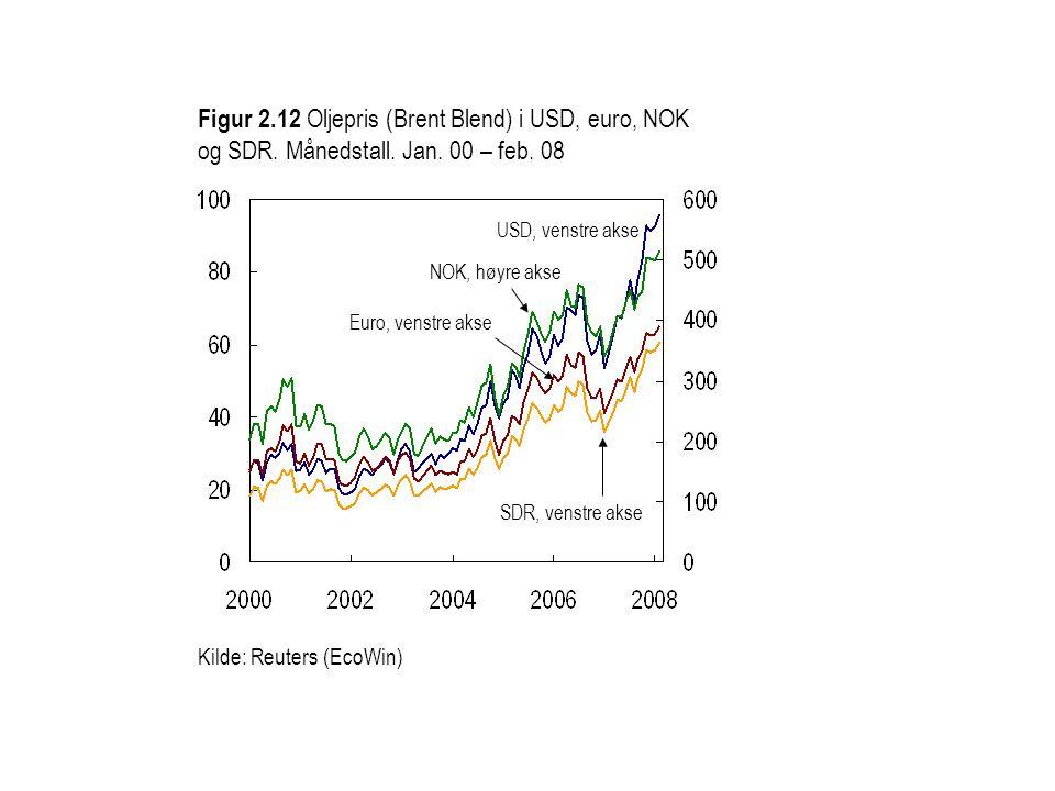 Figur 2.13 Differanse mellom årlig endring i verdens oljeetterspørsel og tilbud fra land utenfor OPEC.