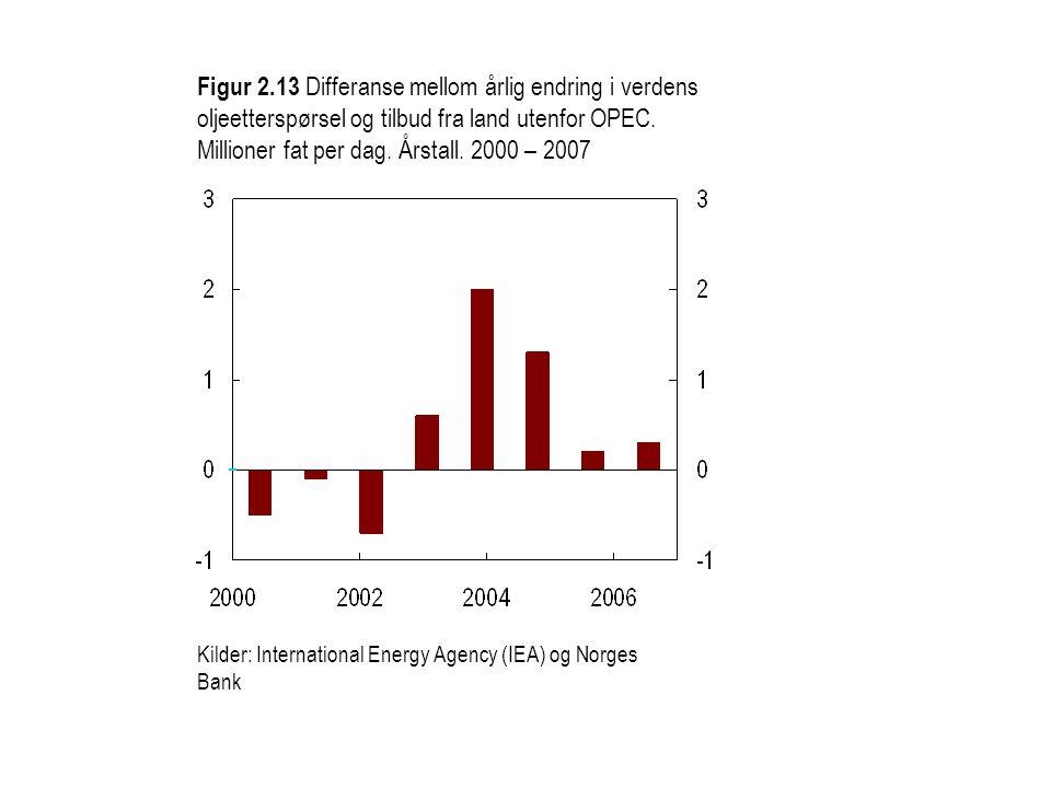 Figur 2.14 Ikke-kommersielle aktørers nettoposisjoner i terminmarkedet for olje.