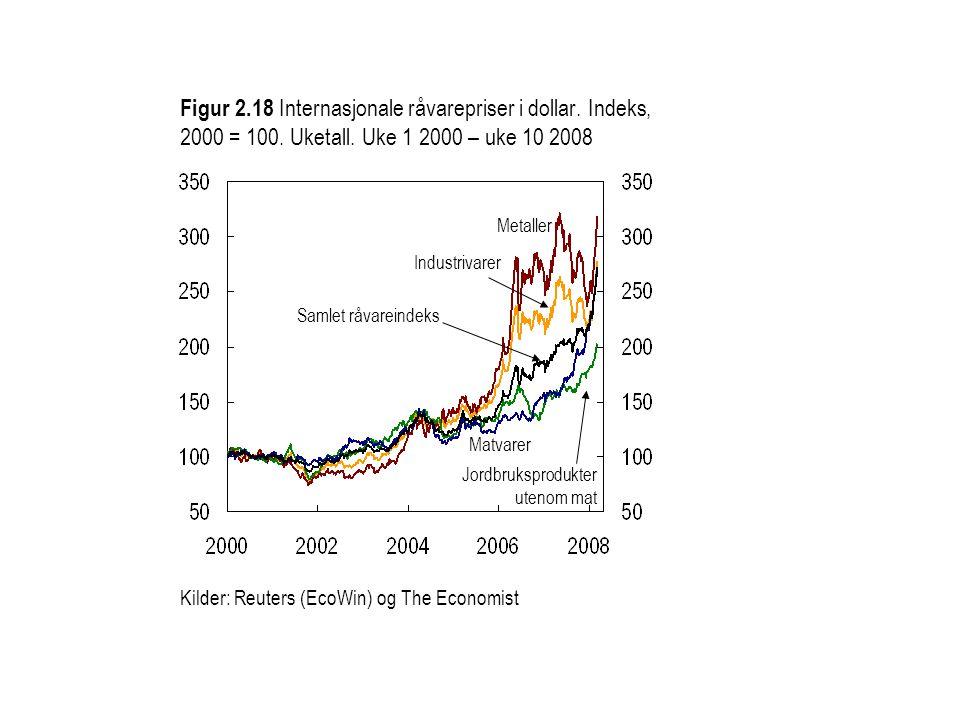 Kilder: Reuters (EcoWin) og Norges Bank Aluminium Kobber Sink Nikkel Figur 2.19 Metallpriser i dollar.