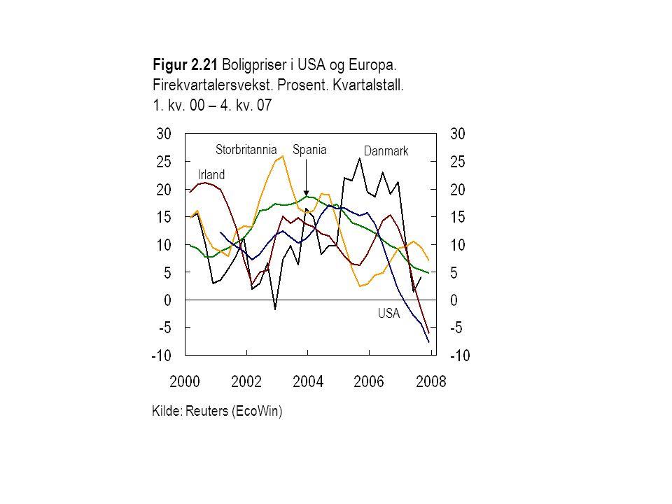 Figur 2.22 BNP i industriland.Firekvartalersvekst.