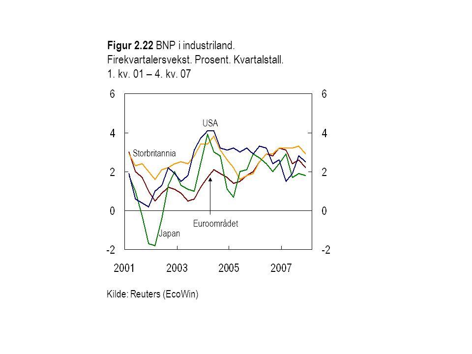 Figur 2.23 BNP i BRIC-landene 1).Firekvartalersvekst.