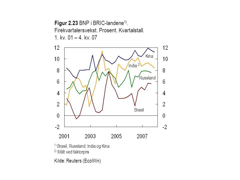 Figur 2.24 Konsumpriser i industriland.Tolvmånedersvekst.