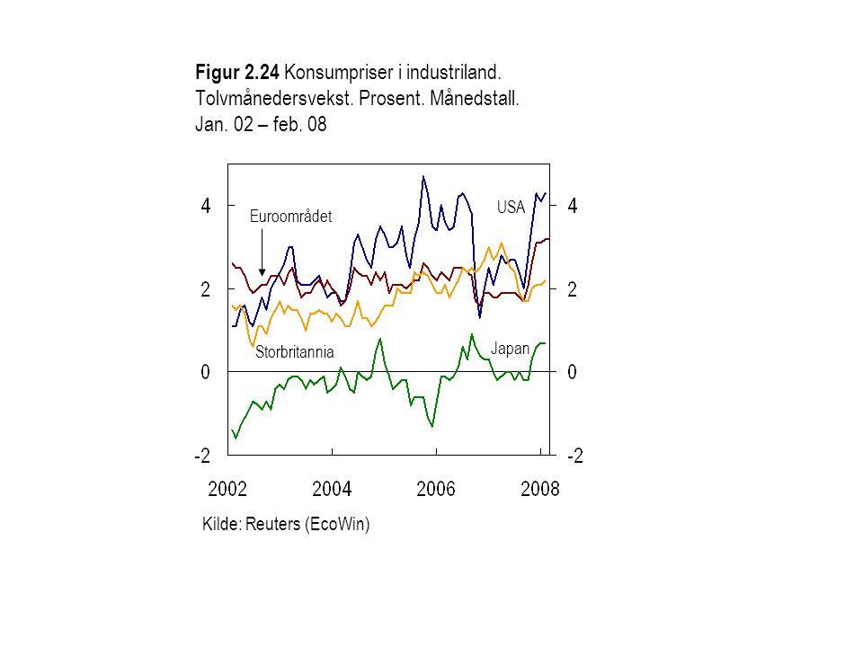 Figur 2.25 Konsumpriser i BRIC-landene 1).Tolvmånedersvekst.