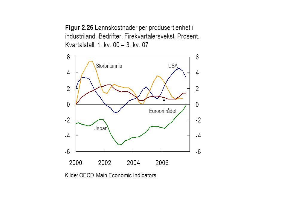 Figur 2.27 Lønnsvekst i Kina.Prosent. Årsvekst.