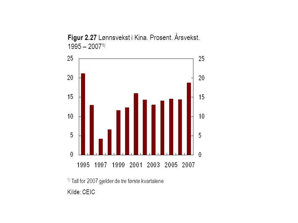 Figur 2.28 Konsumpriser i Kina.Samlet, matvarer og uten matvarer.