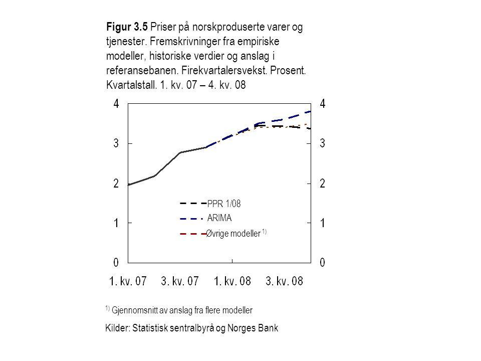 Figur 3.6 Indikator for internasjonale prisimpulser til importerte konsumvarer målt i utenlandsk valuta.