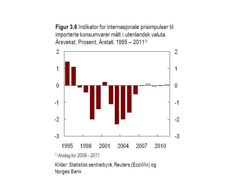 Figur 3.7 Kvartalsvekst i prisene på importerte konsumvarer.