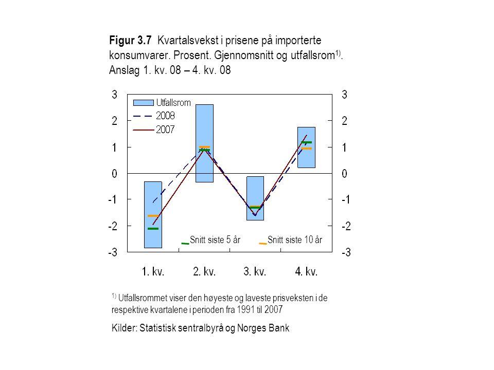 Figur 3.8 Prisvekst på importerte konsumvarer.