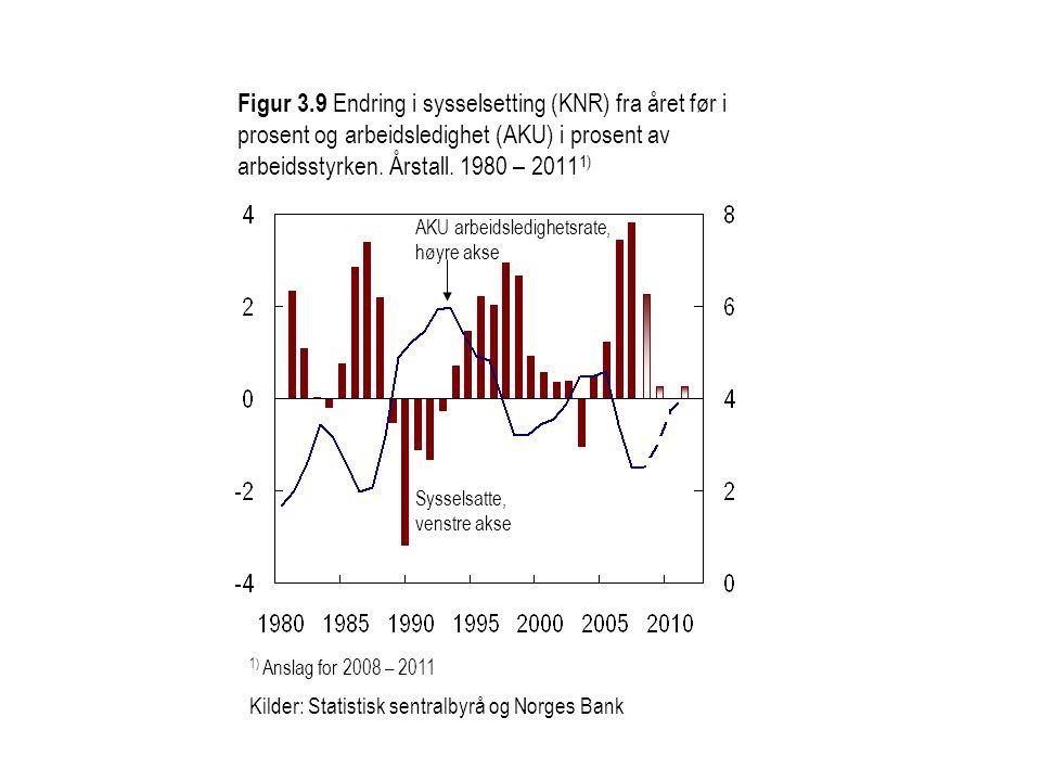 Figur 3.10 BNP Fastlands-Norge.Årlig volumvekst. Prosent.