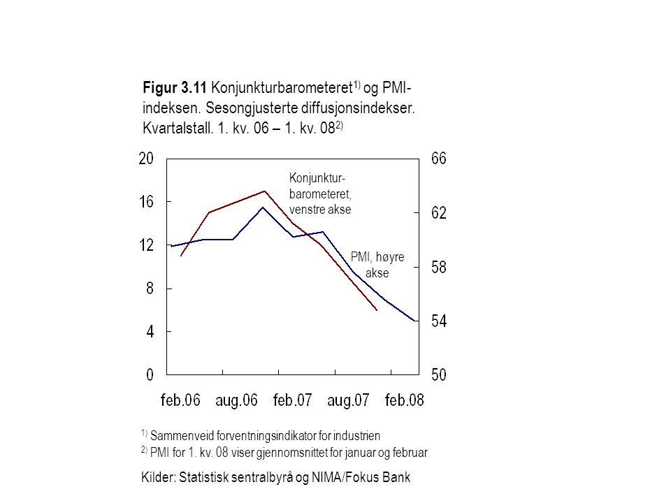 Figur 3.12 Norges Banks regionale nettverk.Kapasitetsskranker.