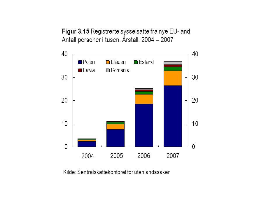 Figur 3.16 Irland: Utstedte trygdenummer (social security) til personer fra nye EU-land.