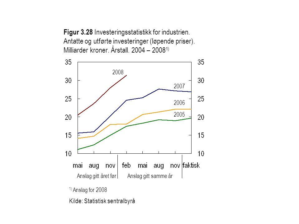 Figur 3.29 Investeringsstatistikk for petroleums- industrien.