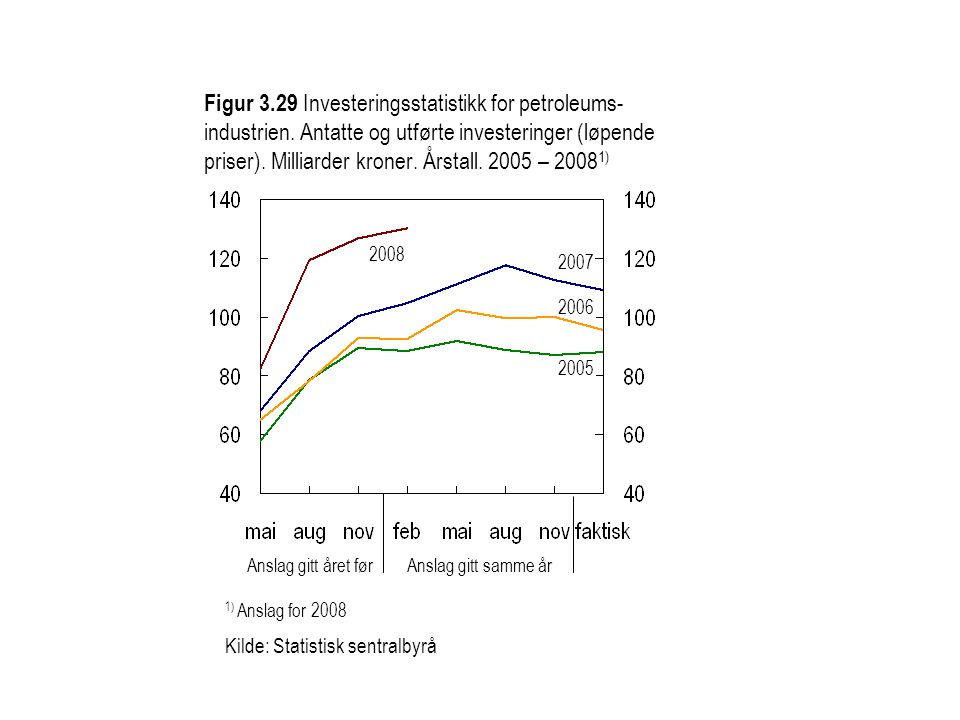 Figur 3.29 Investeringsstatistikk for petroleums- industrien.