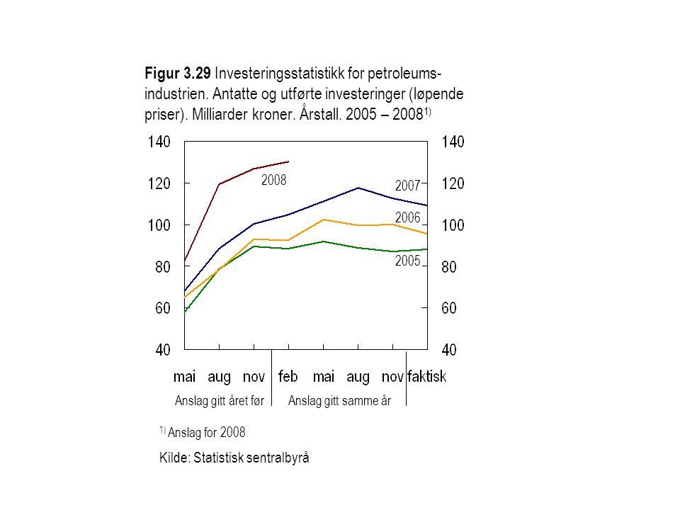 Figur 3.30 Investeringer i olje- og gassutvinning inkl.