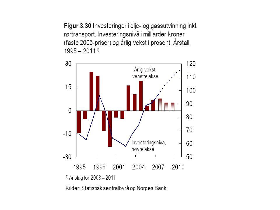 Metaller Treforedlingsprodukter 1) Norges Banks beregninger basert på verdensmarkedspriser 2) Anslag for 1.