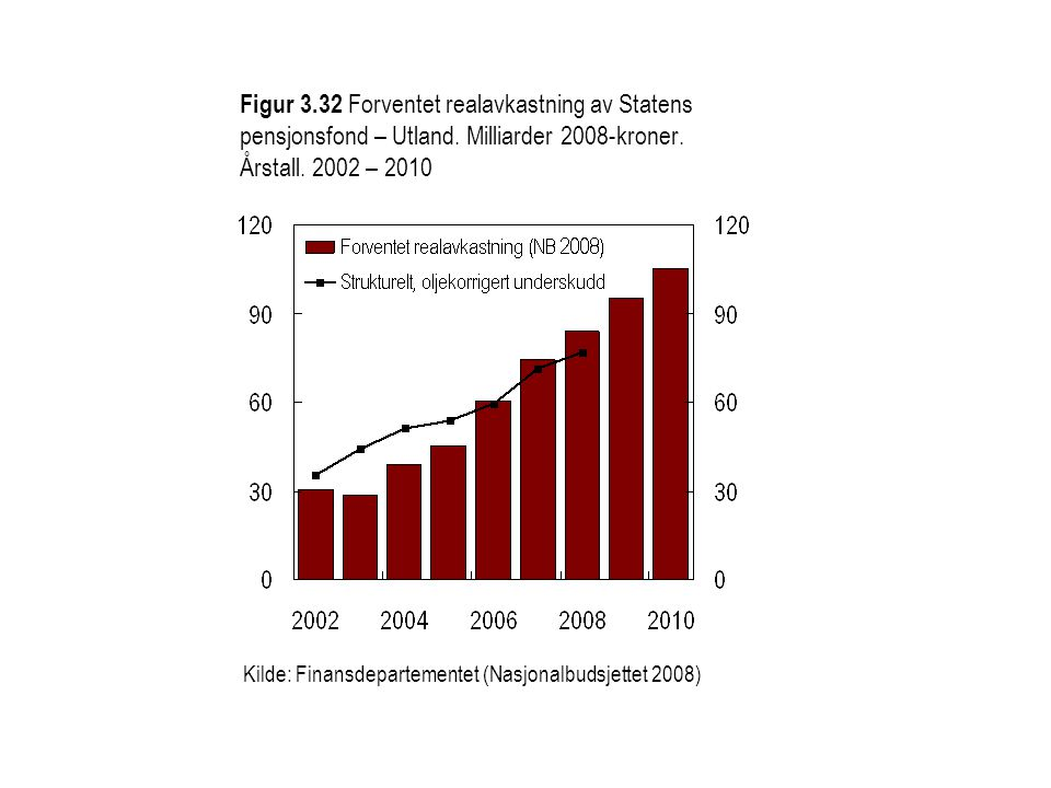 Figur 3.33 Statsbudsjettets underliggende utgiftsvekst og verdivekst i BNP Fastlands-Norge.