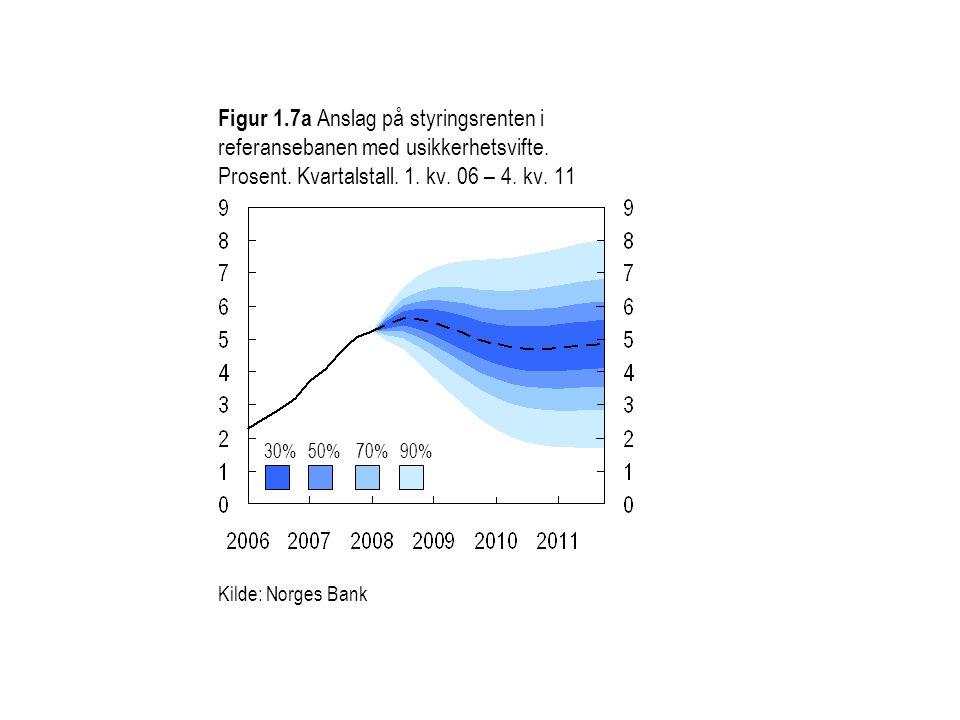 Figur 1.7b Anslag på produksjonsgapet i referansebanen med usikkerhetsvifte.