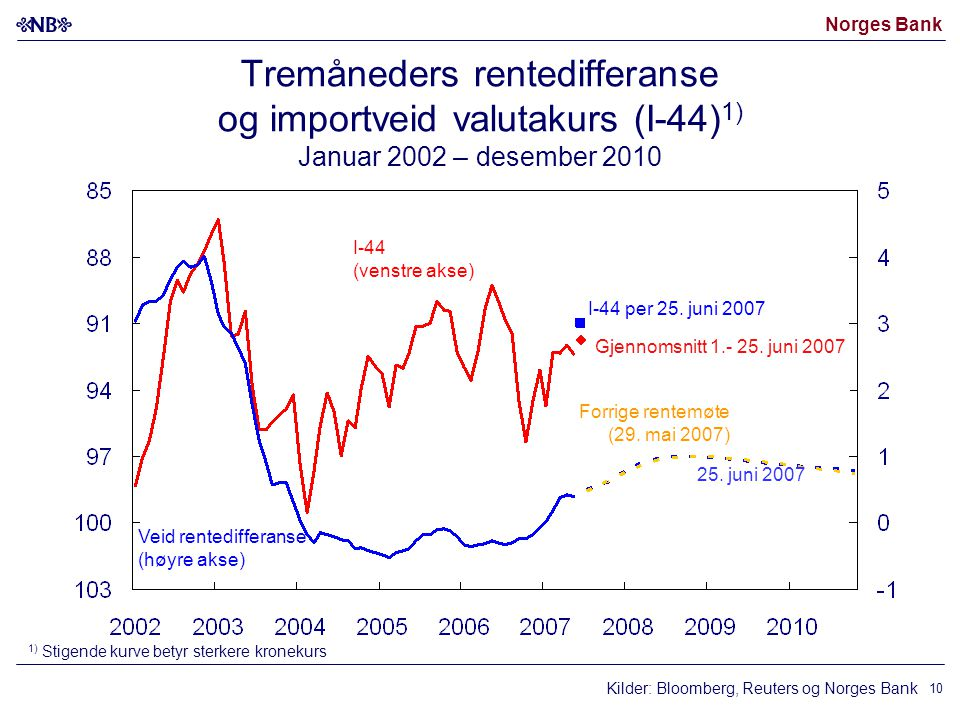 Norges Bank Kilder: Bloomberg, Reuters og Norges Bank I-44 (venstre akse) Veid rentedifferanse (høyre akse) 25. juni 2007 1) Stigende kurve betyr ster