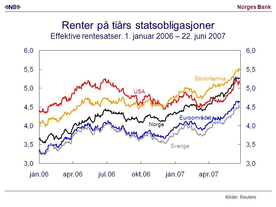Norges Bank Renter på tiårs statsobligasjoner Effektive rentesatser. 1. januar 2006 – 22. juni 2007 Kilder: Reuters Norge USA Euroområdet Sverige Stor