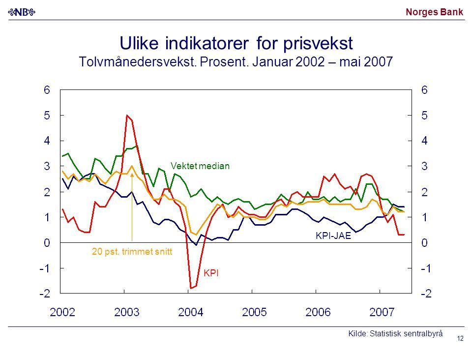 Norges Bank Ulike indikatorer for prisvekst Tolvmånedersvekst. Prosent. Januar 2002 – mai 2007 Kilde: Statistisk sentralbyrå Vektet median KPI-JAE 20