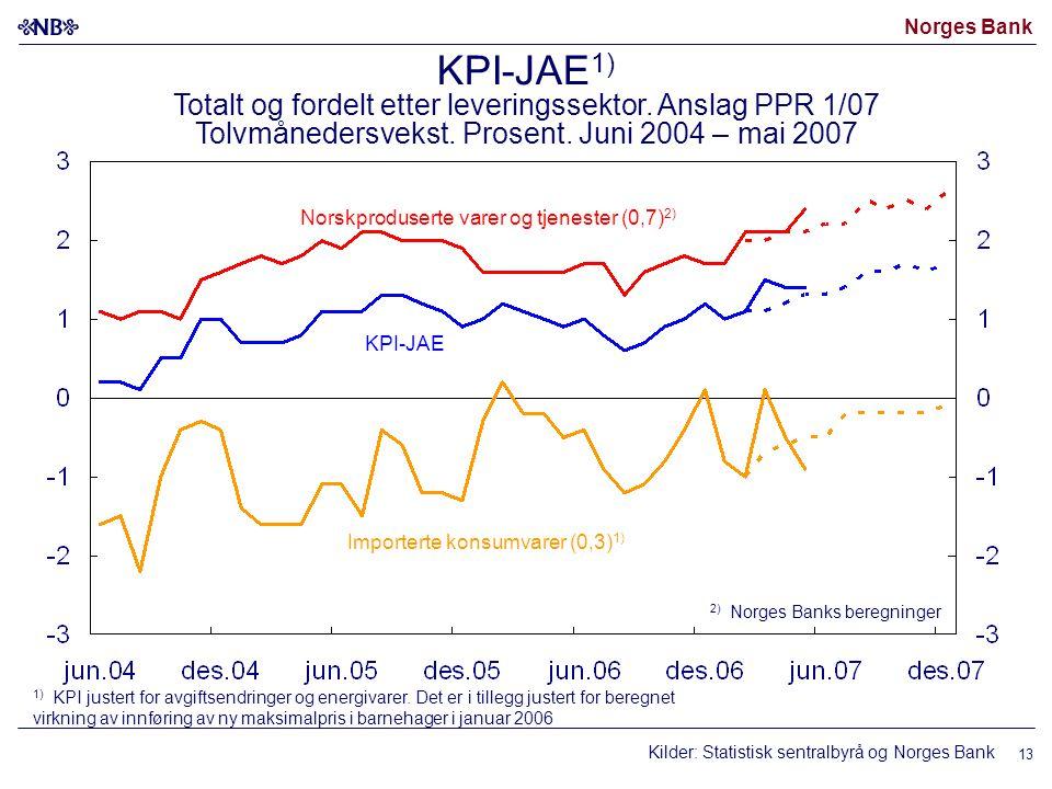 Norges Bank 13 Kilder: Statistisk sentralbyrå og Norges Bank Norskproduserte varer og tjenester (0,7) 2) Importerte konsumvarer (0,3) 1) KPI-JAE 1) KP