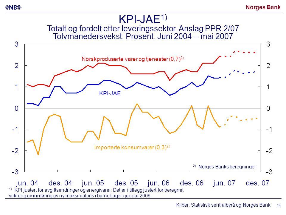 Norges Bank Kilder: Statistisk sentralbyrå og Norges Bank 14 Norskproduserte varer og tjenester (0,7) 2) Importerte konsumvarer (0,3) 2) KPI-JAE 2) No