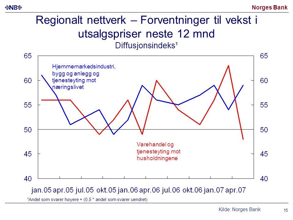 Norges Bank Regionalt nettverk – Forventninger til vekst i utsalgspriser neste 12 mnd Diffusjonsindeks¹ ¹Andel som svarer høyere + (0,5 * andel som sv
