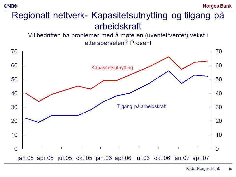 Norges Bank Regionalt nettverk- Kapasitetsutnytting og tilgang på arbeidskraft Vil bedriften ha problemer med å møte en (uventet/ventet) vekst i etter