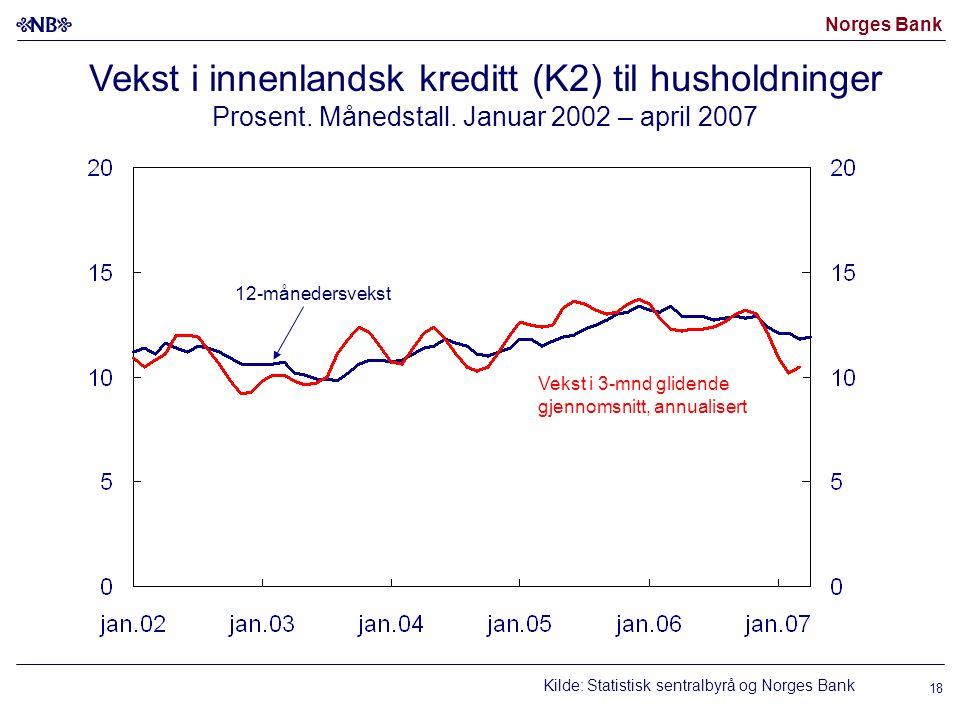 Norges Bank 12-månedersvekst Vekst i 3-mnd glidende gjennomsnitt, annualisert Vekst i innenlandsk kreditt (K2) til husholdninger Prosent. Månedstall.